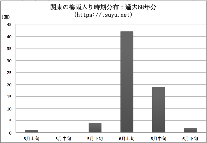 関東の梅雨入り時期分布 過去68年分