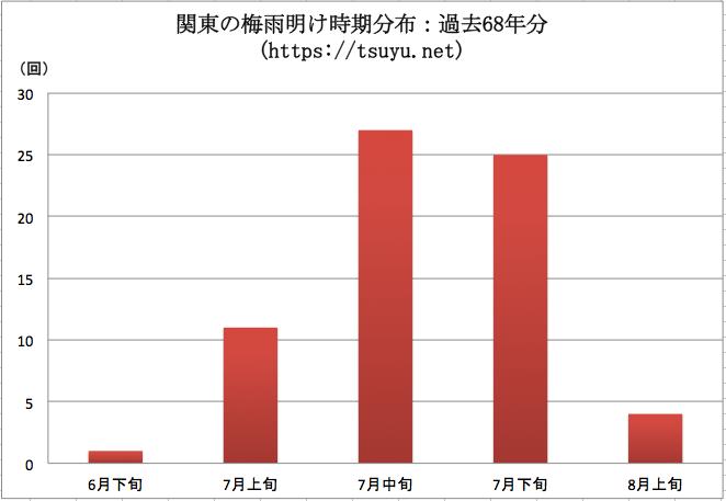 関東の梅雨明け時期分布 過去68年分