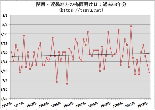 関西・近畿の梅雨明け時期予想 2019年