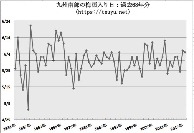 九州南部の梅雨入り時期予想 2019年