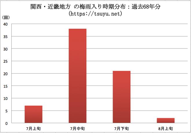 関西・近畿の梅雨明け時期分布 過去68年分