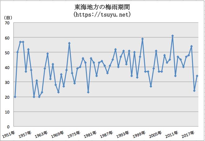 東海地方の梅雨期間 過去68年分