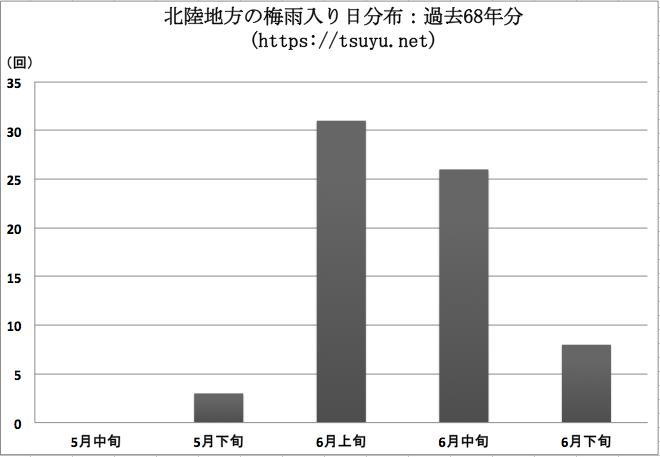 北陸地方(新潟県, 福井県, 富山県, 石川県)の梅雨入り時期分布 過去68年分