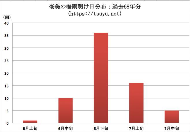 奄美の梅雨明け時期分布 過去68年分