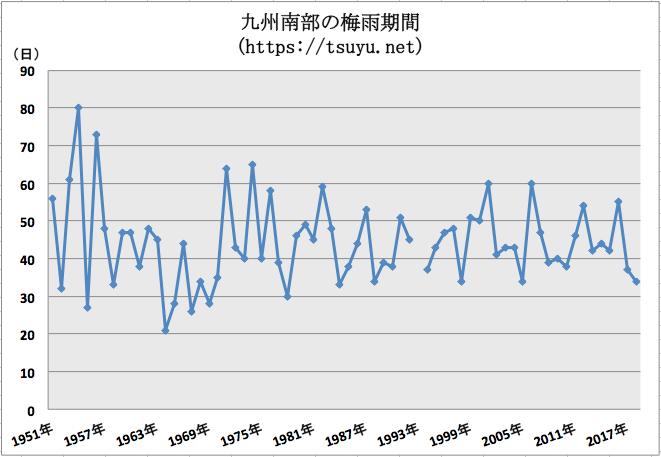 九州南部の梅雨期間 過去68年分