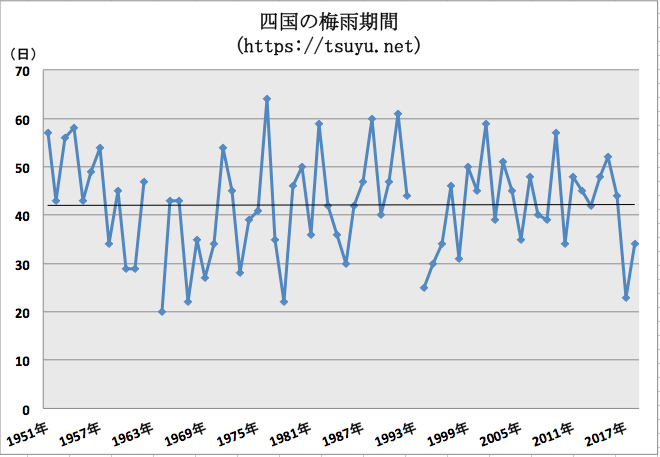 四国(香川県,高知県,愛媛県,徳島県)の梅雨期間 過去68年分