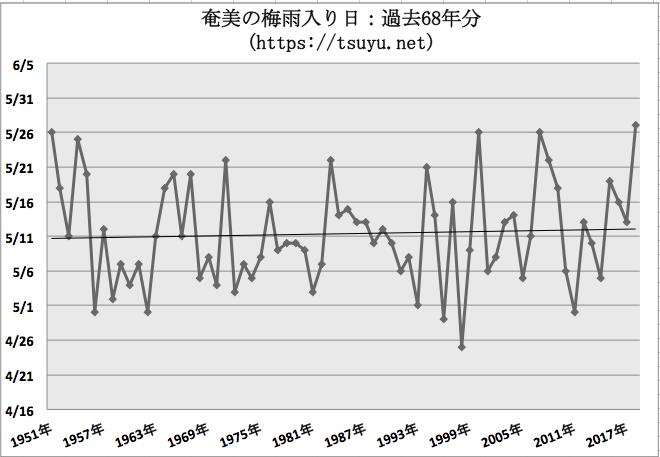 奄美の梅雨入り時期予想 2019年