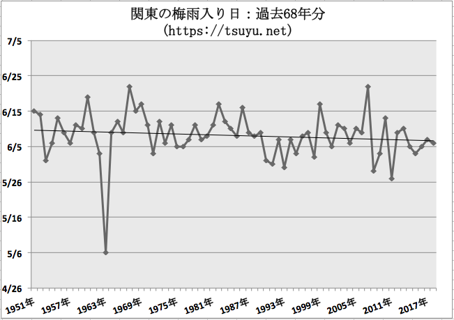 関東の梅雨入り時期予想 2019年