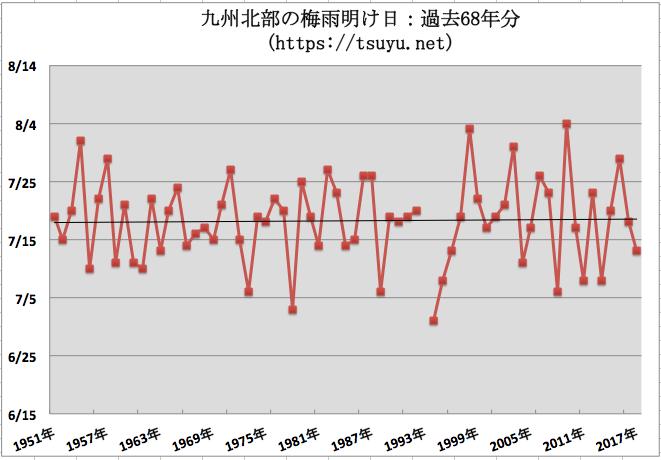 九州北部の梅雨明け時期予想 2019年