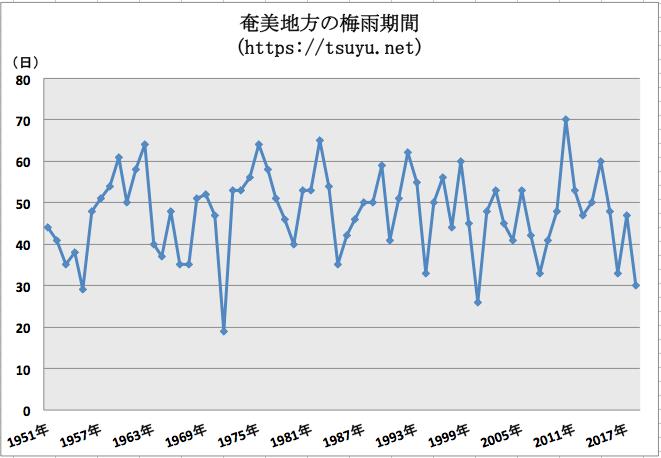 奄美の梅雨期間 過去68年分