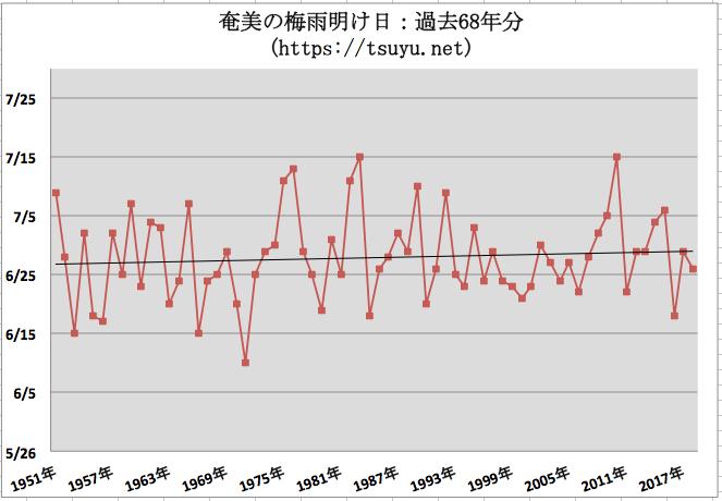 奄美の梅雨明け時期予想 2019年