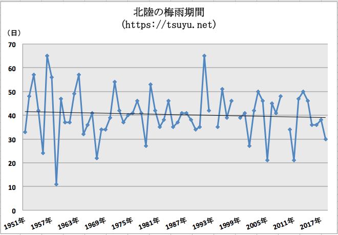 北陸地方(新潟県, 福井県, 富山県, 石川県)の梅雨期間 過去68年分