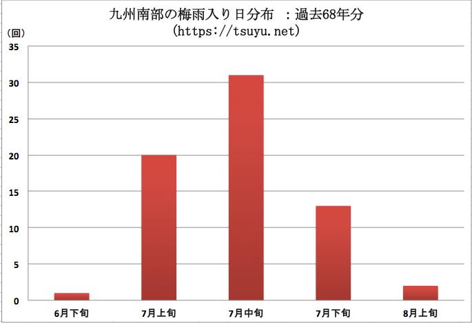 九州南部の梅雨明け時期分布 過去68年分