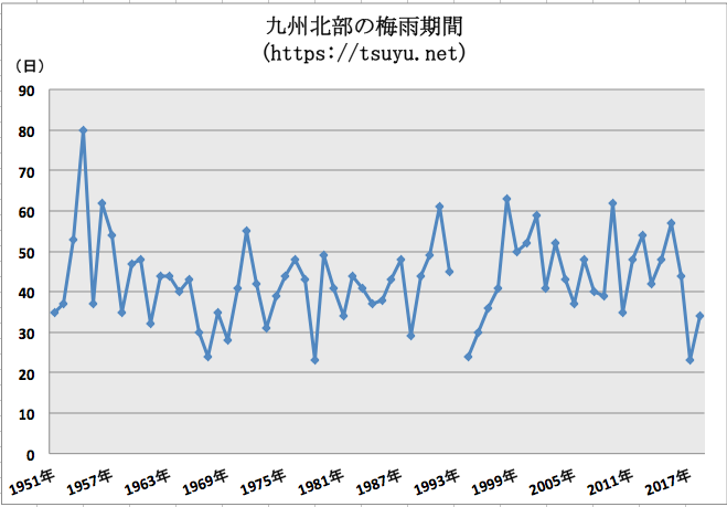 九州北部の梅雨期間 過去68年分