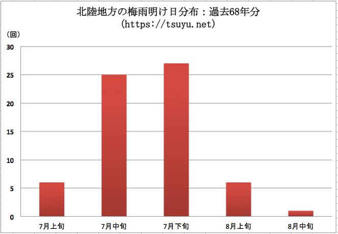 北陸地方(新潟県, 福井県, 富山県, 石川県)の梅雨明け時期分布 過去68年分