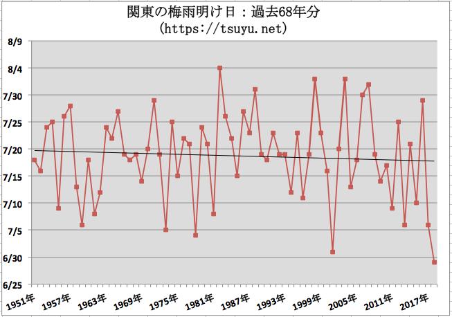 関東の梅雨明け時期予想 2019年