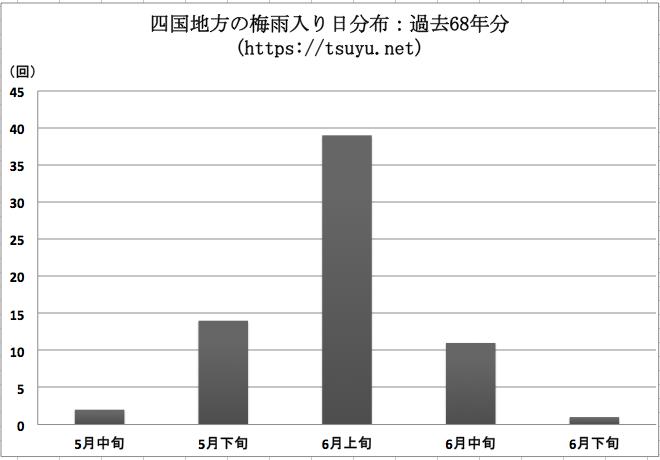 四国(香川県,高知県,愛媛県,徳島県)の梅雨入り時期分布 過去68年分