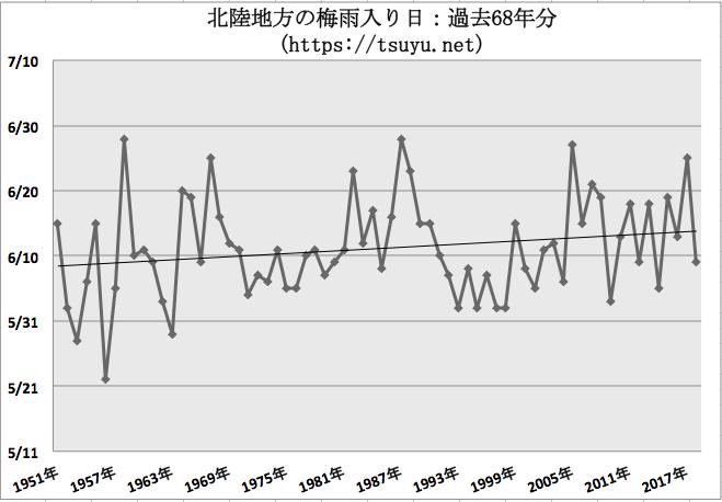 北陸地方(新潟県, 福井県, 富山県, 石川県)の梅雨入り時期予想 2019年