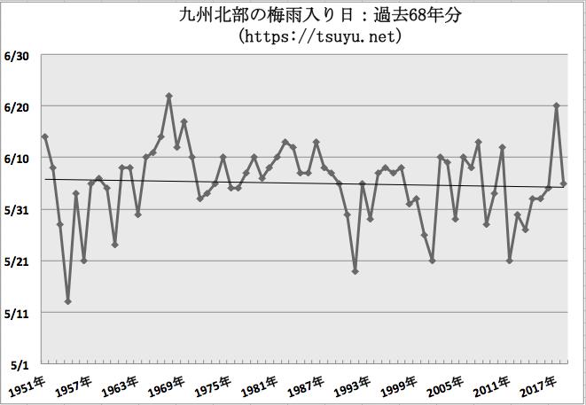 九州北部の梅雨入り時期予想 2019年