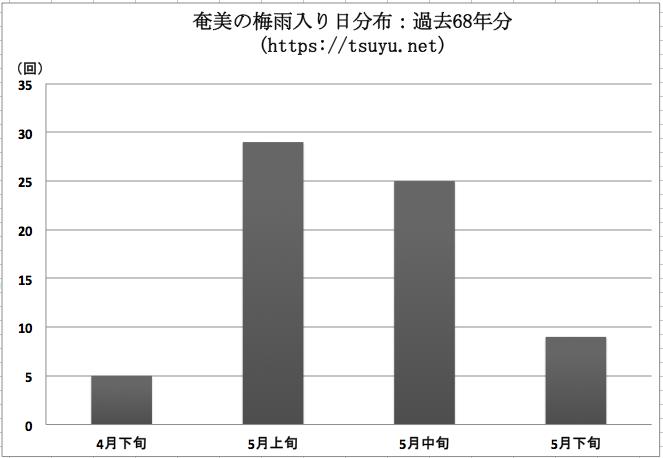 奄美の梅雨入り時期分布 過去68年分