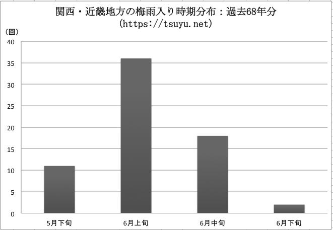 関西・近畿の梅雨入り時期分布 過去68年分
