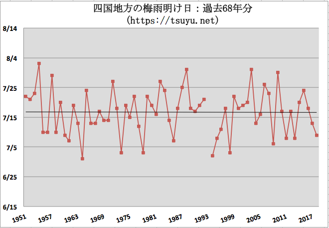 四国(香川県,高知県,愛媛県,徳島県)の梅雨明け時期予想 2019年