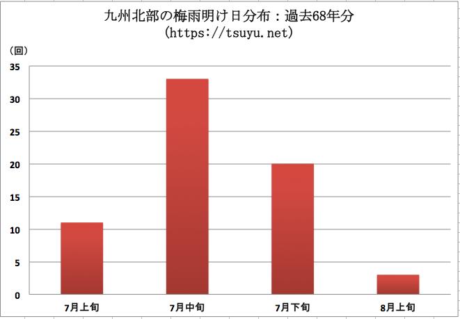 九州北部の梅雨明け時期分布 過去68年分