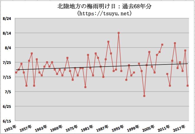 北陸地方(新潟県, 福井県, 富山県, 石川県)の梅雨明け時期予想 2019年