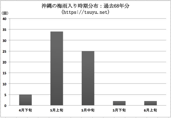 沖縄の梅雨入り時期分布:過去68年分