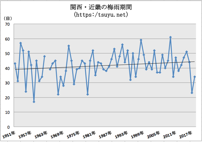 関西・近畿の梅雨期間 過去68年分