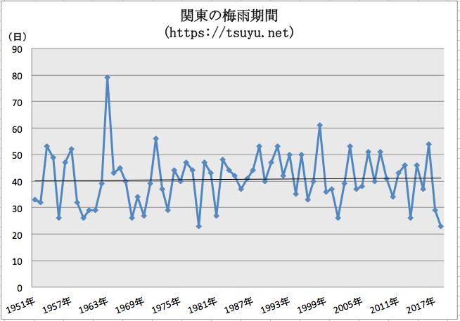 関東の梅雨期間 過去68年分