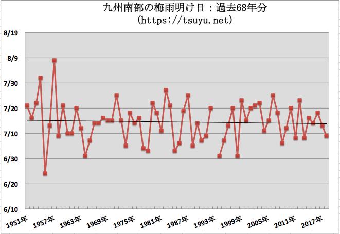 九州南部の梅雨明け時期予想 2019年