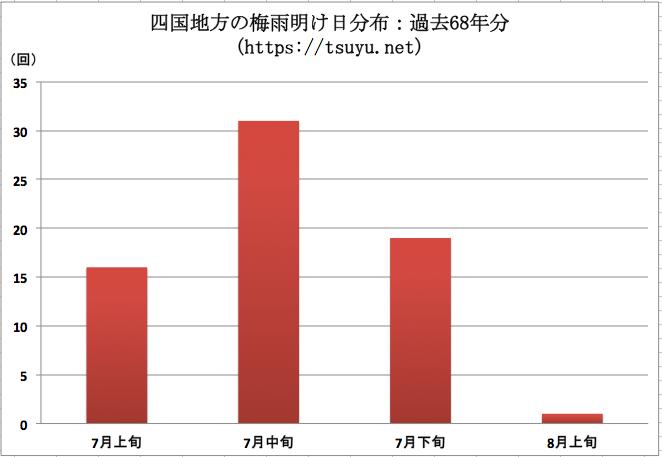 四国(香川県,高知県,愛媛県,徳島県)の梅雨明け時期分布 過去68年分
