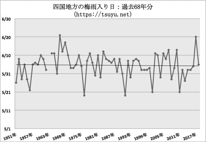 四国(香川県,高知県,愛媛県,徳島県)の梅雨入り時期予想 2019年