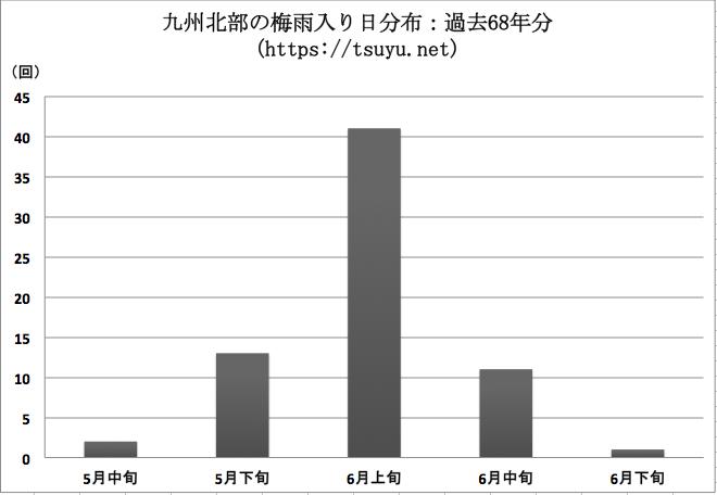 九州北部の梅雨入り時期分布 過去68年分