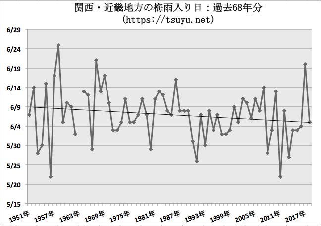 関西・近畿の梅雨入り時期予想 2019年