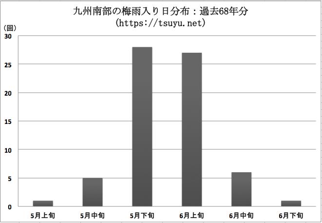 九州南部の梅雨入り時期分布 過去68年分
