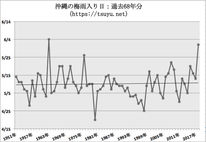 沖縄の梅雨入り日 過去68年分気象庁データ 最新