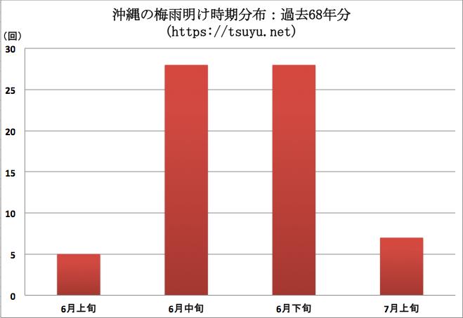沖縄の梅雨明け時期分布:過去68年分