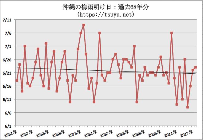 沖縄の梅雨明け日 過去68年分気象庁データ